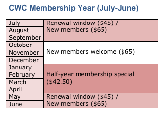 CWC Membership Year