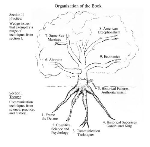Organization of the Cognitive Politics book